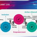 All Digital Summit 2018. Un viaje digital desde la inclusión al empoderamiento