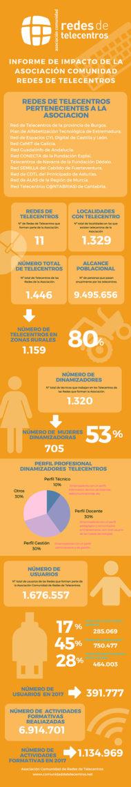 infografia-ACRDT-web