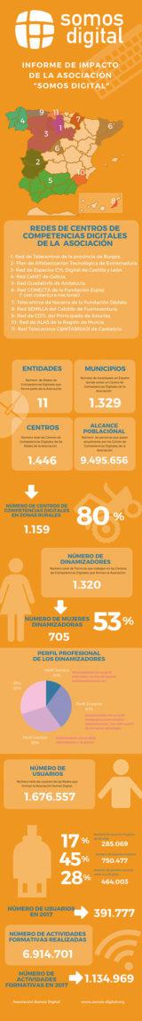 Infografia-Somos-Digital-ES-web